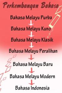 http://michele4u.blogspot.com/2010/05/sejarah-bahasa-indonesia.html
