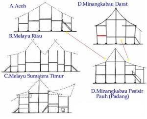 Ragam Rumah Panggung Orang Melayu Sumber: http://visualheritageblog.blogspot.com/2011/09/memahami-seni-sebagai-refleksi-budaya.html