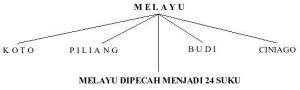 Melayu, Suku Asal Orang Minangkabau Sumber: http://munirtaher.wordpress.com/2007/05/15/suku-asal-minangkabau/